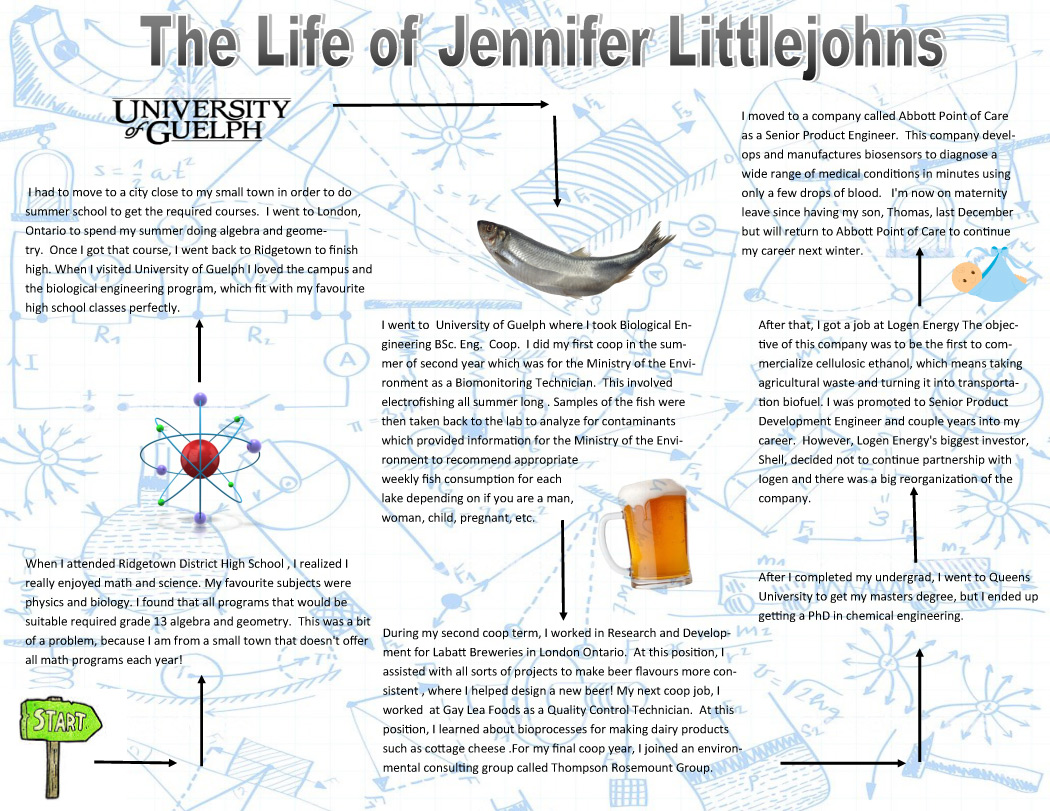 Jennifer Littlejohns journey map